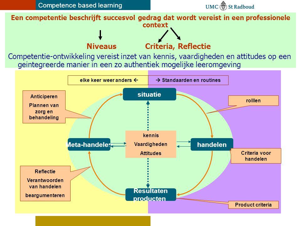 Competence based learning Een competentie beschrijft succesvol gedrag dat wordt vereist in een professionele context Niveaus Criteria, Reflectie Compe