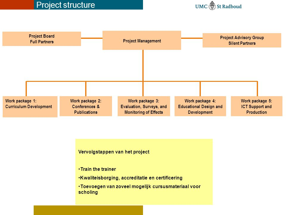 Ontwerp van het curriculum Europees FunctieprofielTaak-georiënteerd, biedt aanwijzingen hoe er gehandeld moet worden in de praktijk Europees competentieprofielCompetentiegericht, beschrijft de verschillende rollen, context, outcomes & producten en de vereiste criteria, biedt instrumenten voor reflectie Europees leerplanGeeft informatie over de onderwijsvisie in relatie tot het vak van de neuroverpleegkundige ModulebeschrijvingBeschrijft de inhoud van de modules in relatie tot de competenties Flexible leerwegenOp basis van EVC kan de student een individuele leerweg uitzetten om nog ontbrekende of minder goed ontwikkelde competenties te verwerven Blended leerplanBeschrijft verschillende alternatieven voor het leren, ook samenwerkend leren op afstand (contactonderwijs of digitale leeromgeving) OnderwijsorganisatieGeen star plan maar biedt handvatten voor implementatie in wisselende contexten.