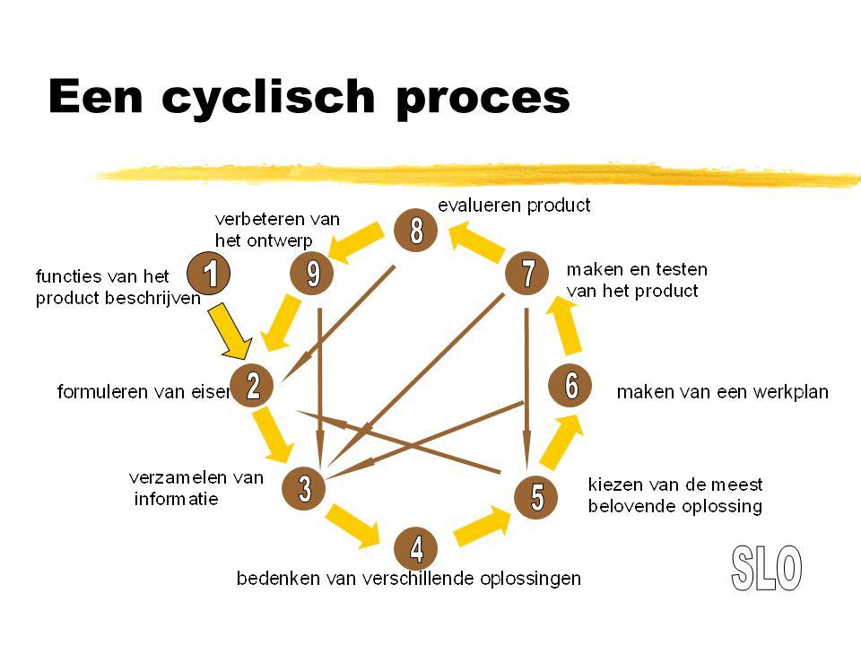 Een cyclisch proces