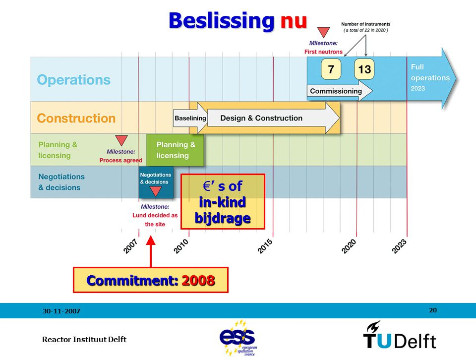 20 Reactor Instituut Delft 30-11-2007 in-kind bijdrage €' s of in-kind bijdrage Commitment: 2008 Beslissing nu