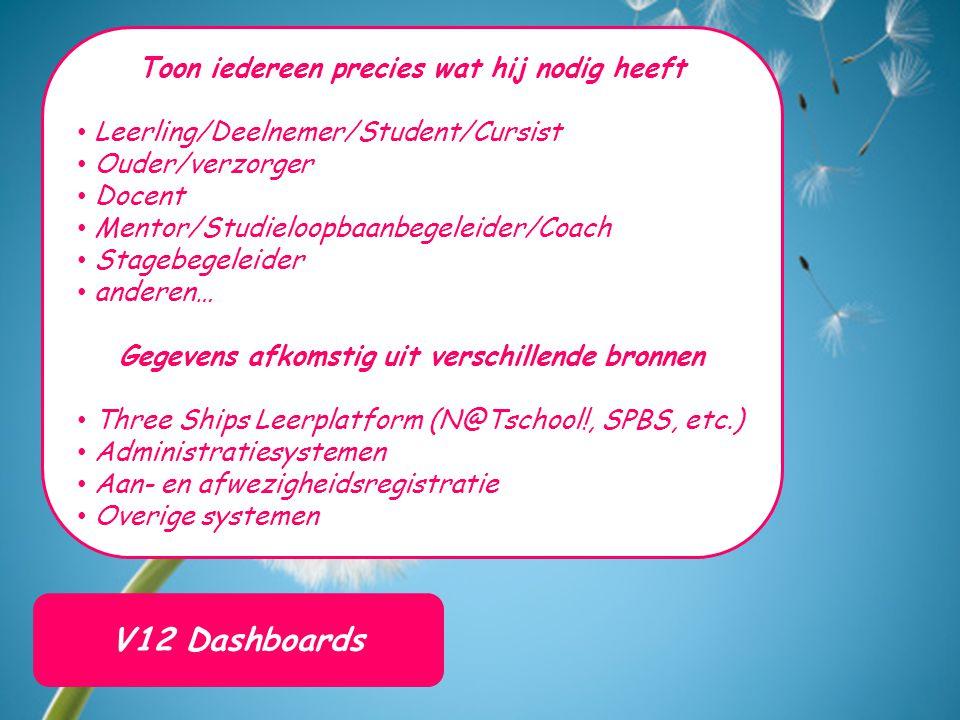 V12 Dashboards Toon iedereen precies wat hij nodig heeft Leerling/Deelnemer/Student/Cursist Ouder/verzorger Docent Mentor/Studieloopbaanbegeleider/Coa