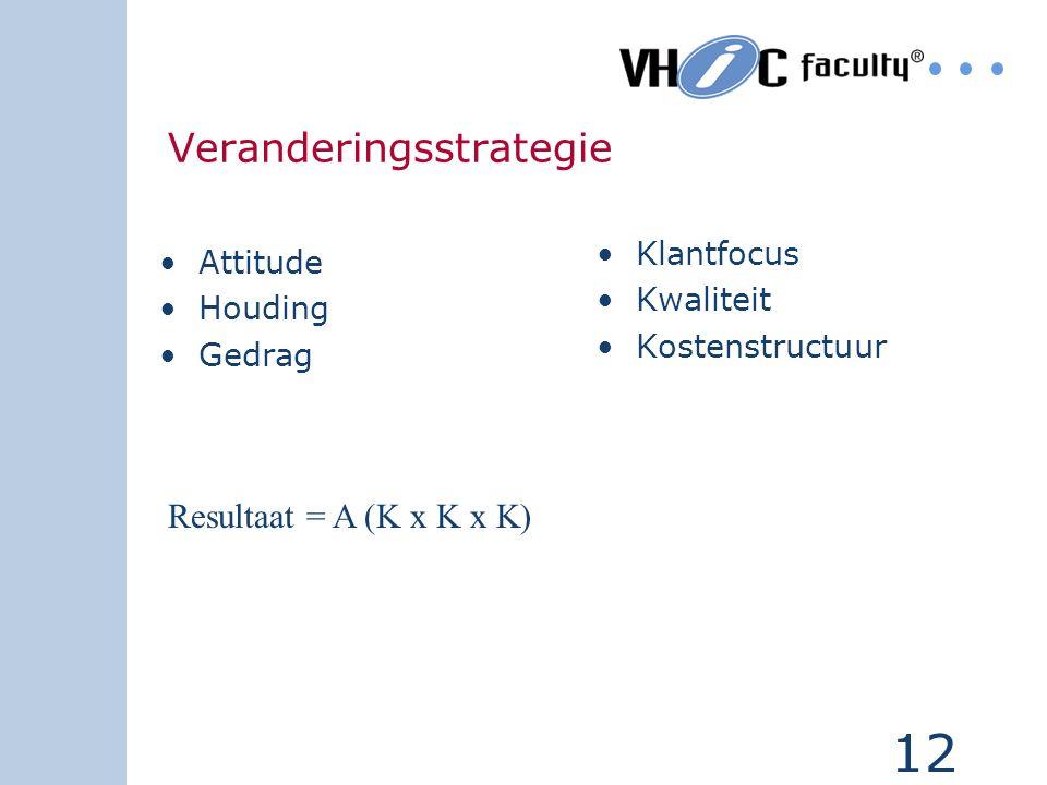 12 Veranderingsstrategie Attitude Houding Gedrag Klantfocus Kwaliteit Kostenstructuur Resultaat = A (K x K x K)