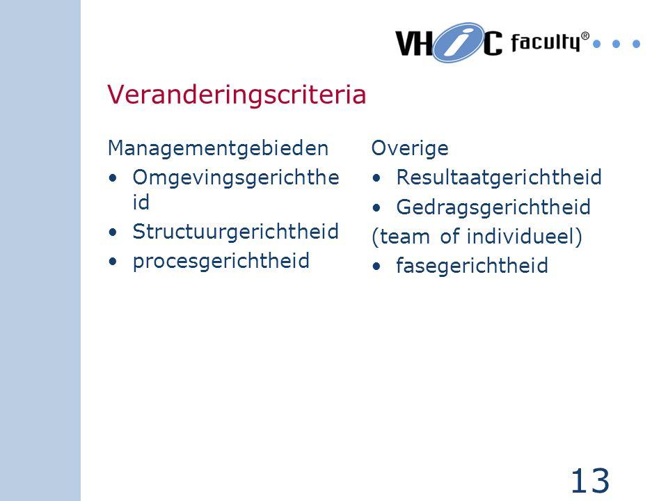 13 Veranderingscriteria Managementgebieden Omgevingsgerichthe id Structuurgerichtheid procesgerichtheid Overige Resultaatgerichtheid Gedragsgerichthei