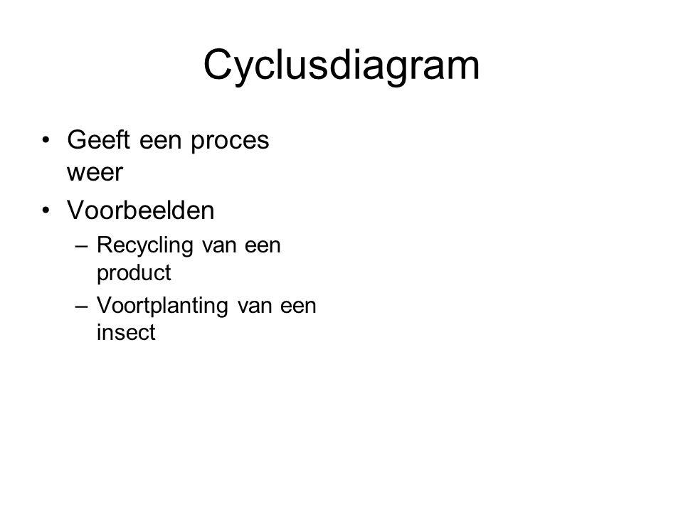 Cyclusdiagram Geeft een proces weer Voorbeelden –Recycling van een product –Voortplanting van een insect