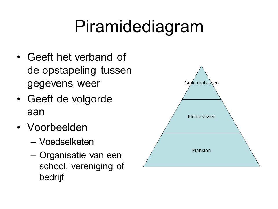 Piramidediagram Geeft het verband of de opstapeling tussen gegevens weer Geeft de volgorde aan Voorbeelden –Voedselketen –Organisatie van een school,