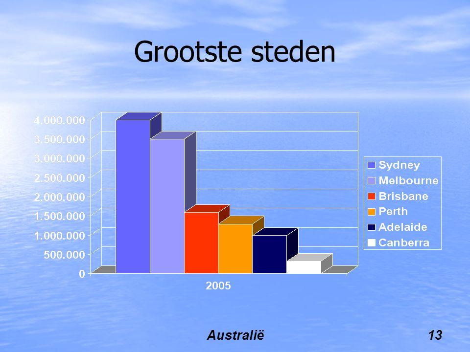 Australië13 Grootste steden