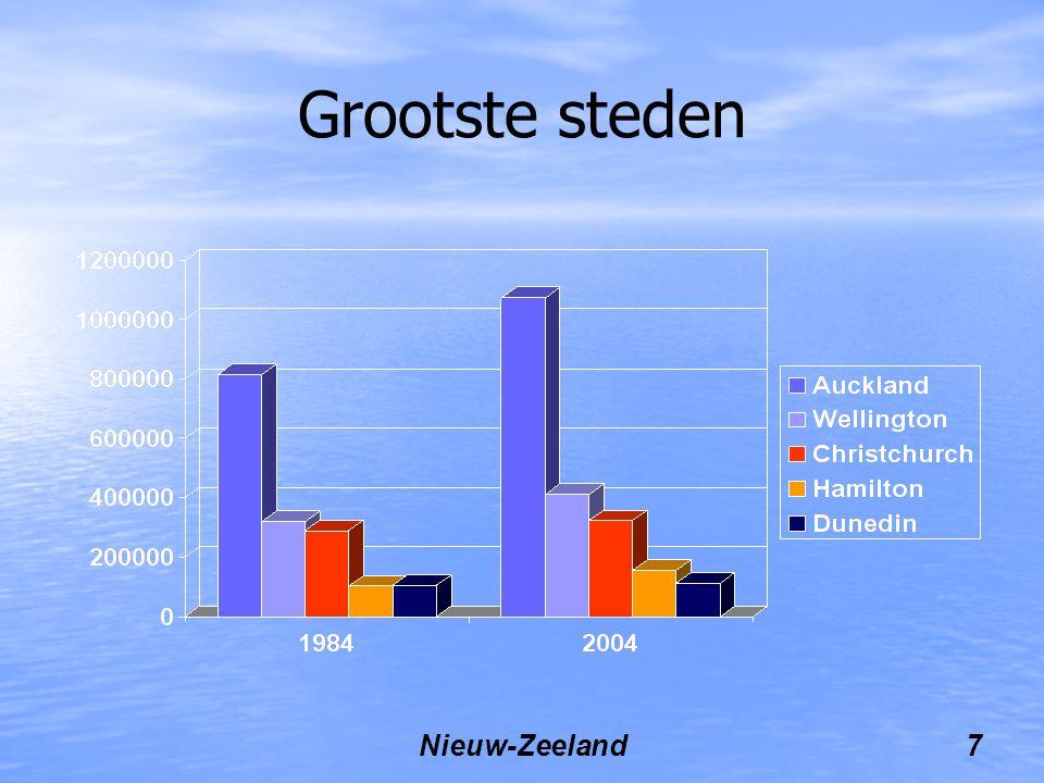 Nieuw-Zeeland7 Grootste steden