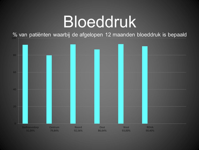Bloeddruk % van patiënten waarbij de afgelopen 12 maanden bloeddruk is bepaald