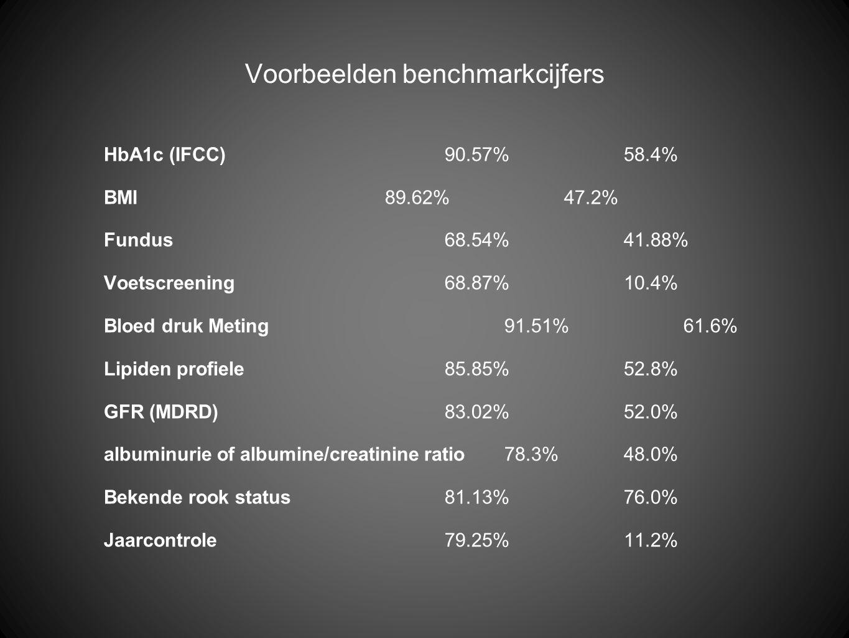 Voorbeelden benchmarkcijfers HbA1c (IFCC) 90.57%58.4% BMI 89.62%47.2% Fundus68.54%41.88% Voetscreening68.87%10.4% Bloed druk Meting91.51%61.6% Lipiden profiele85.85%52.8% GFR (MDRD) 83.02%52.0% albuminurie of albumine/creatinine ratio78.3%48.0% Bekende rook status81.13%76.0% Jaarcontrole79.25%11.2%