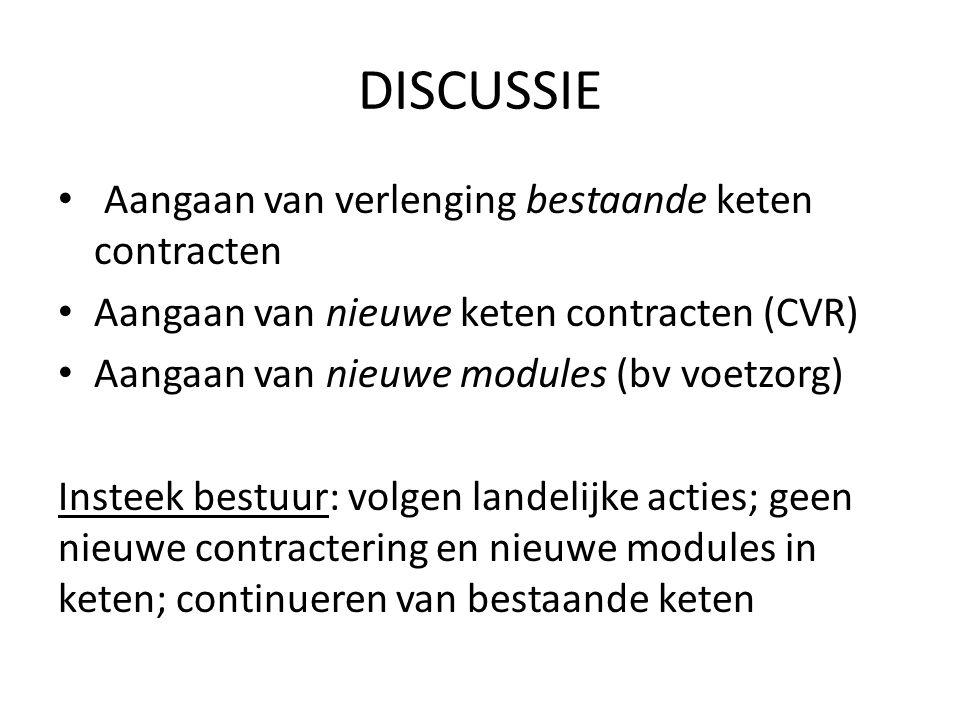 DISCUSSIE Aangaan van verlenging bestaande keten contracten Aangaan van nieuwe keten contracten (CVR) Aangaan van nieuwe modules (bv voetzorg) Insteek bestuur: volgen landelijke acties; geen nieuwe contractering en nieuwe modules in keten; continueren van bestaande keten