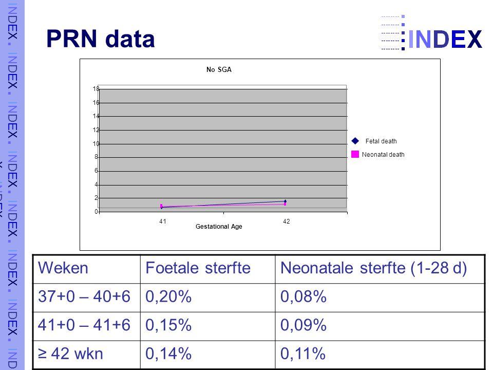 PRN data WekenFoetale sterfteNeonatale sterfte (1-28 d) 37+0 – 40+60,20%0,08% 41+0 – 41+60,15%0,09% ≥ 42 wkn0,14%0,11% No SGA 0 2 4 6 8 10 12 14 16 18 4142 Gestational Age Fetal death Neonatal death