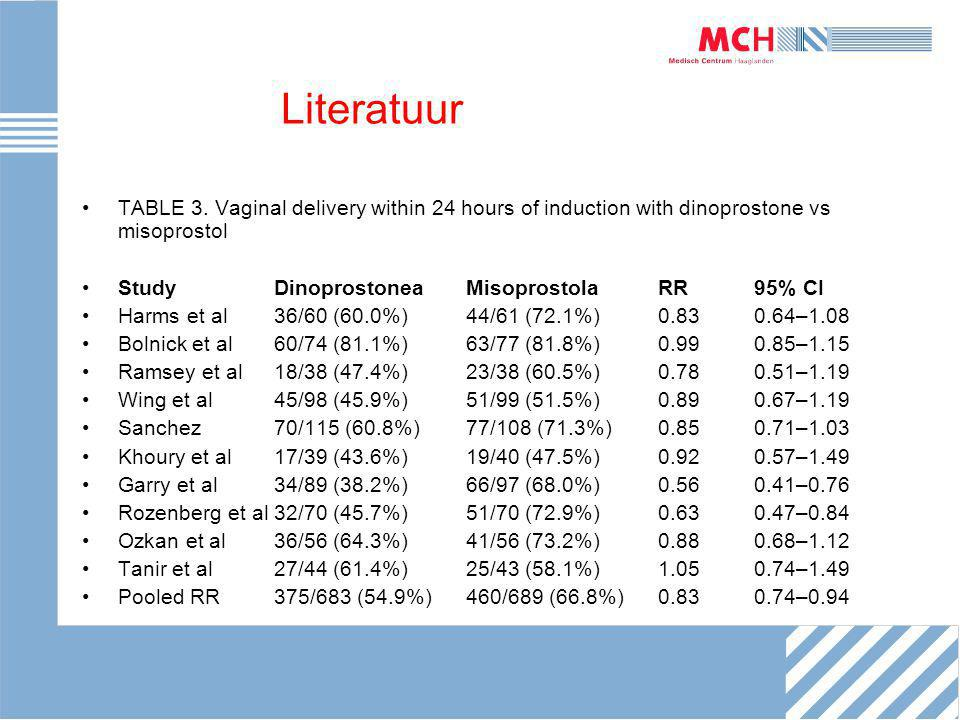 Literatuur TABLE 3. Vaginal delivery within 24 hours of induction with dinoprostone vs misoprostol StudyDinoprostoneaMisoprostolaRR95% CI Harms et al3