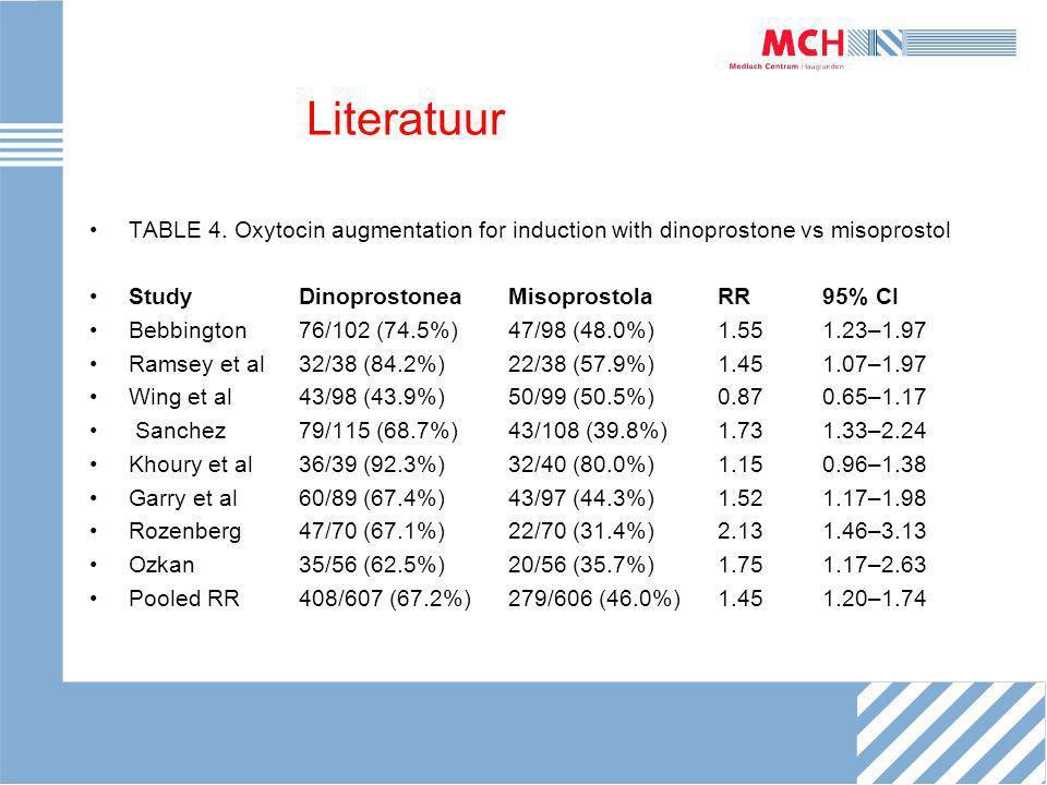 Literatuur TABLE 4. Oxytocin augmentation for induction with dinoprostone vs misoprostol StudyDinoprostoneaMisoprostolaRR95% CI Bebbington 76/102 (74.