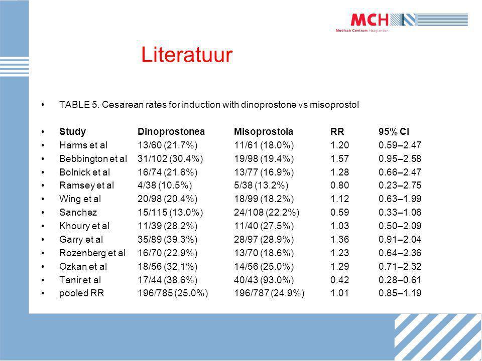 Literatuur TABLE 5. Cesarean rates for induction with dinoprostone vs misoprostol StudyDinoprostoneaMisoprostolaRR95% CI Harms et al 13/60 (21.7%)11/6