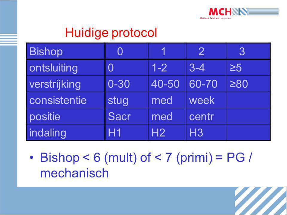 Huidige protocol Bishop < 6 (mult) of < 7 (primi) = PG / mechanisch Bishop 0 1 2 3 ontsluiting01-23-4≥5 verstrijking0-3040-5060-70≥80 consistentiestug
