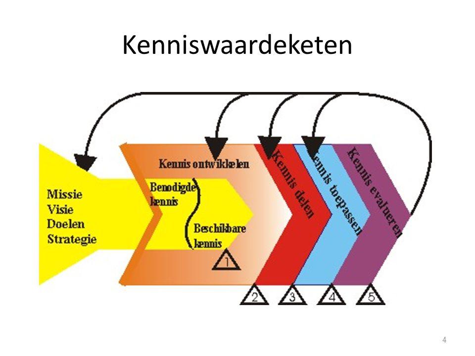Kenniswaardeketen 4
