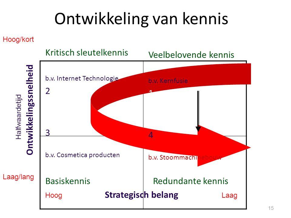 Ontwikkeling van kennis 15 Veelbelovende kennis b.v. Kernfusie 1 4 b.v. Stoommachinebouw Redundante kennis Kritisch sleutelkennis b.v. Internet Techno