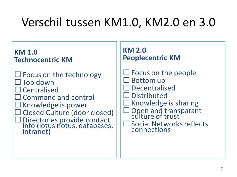 Verschil tussen KM1.0, KM2.0 en 3.0 KM 1.0 Technocentric KM  Focus on the technology  Top down  Centralised  Command and control  Knowledge is po