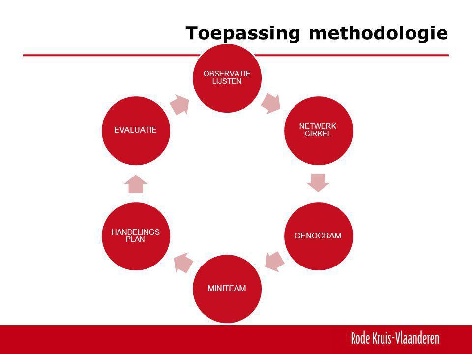 OBSERVATIE LIJSTEN NETWERK CIRKEL GENOGRAMMINITEAM HANDELINGS PLAN EVALUATIE Toepassing methodologie