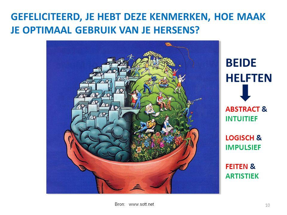 10 GEFELICITEERD, JE HEBT DEZE KENMERKEN, HOE MAAK JE OPTIMAAL GEBRUIK VAN JE HERSENS? Bron: www.sott.net BEIDE HELFTEN ABSTRACT & INTUITIEF LOGISCH &