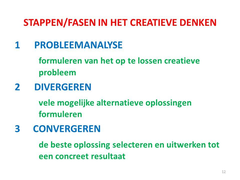 STAPPEN/FASEN IN HET CREATIEVE DENKEN 1PROBLEEMANALYSE formuleren van het op te lossen creatieve probleem 2DIVERGEREN vele mogelijke alternatieve oplo