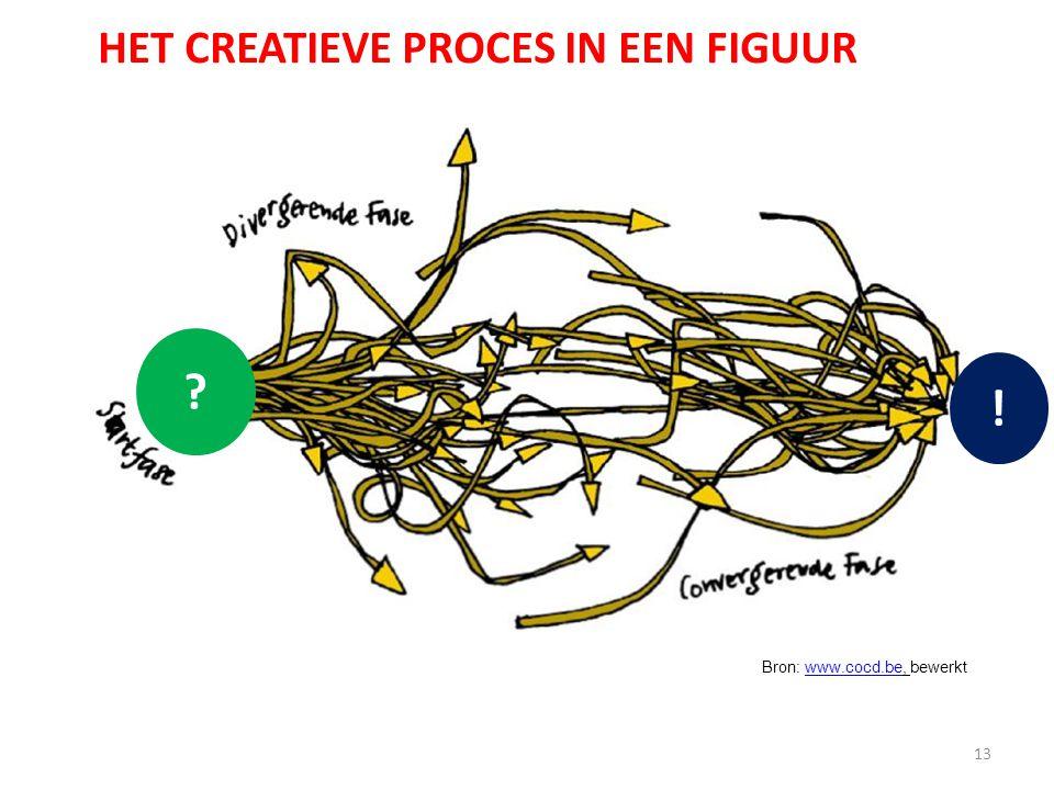 13 HET CREATIEVE PROCES IN EEN FIGUUR Bron: www.cocd.be, bewerktwww.cocd.be ? !