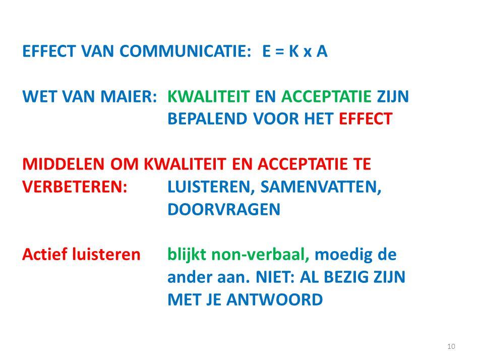 10 EFFECT VAN COMMUNICATIE: E = K x A WET VAN MAIER:KWALITEIT EN ACCEPTATIE ZIJN BEPALEND VOOR HET EFFECT MIDDELEN OM KWALITEIT EN ACCEPTATIE TE VERBETEREN:LUISTEREN, SAMENVATTEN, DOORVRAGEN Actief luisterenblijkt non-verbaal, moedig de ander aan.