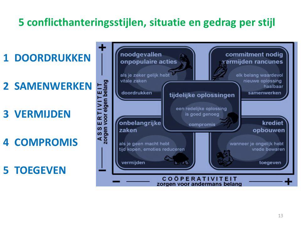 13 5 conflicthanteringsstijlen, situatie en gedrag per stijl 1DOORDRUKKEN 2SAMENWERKEN 3VERMIJDEN 4COMPROMIS 5TOEGEVEN