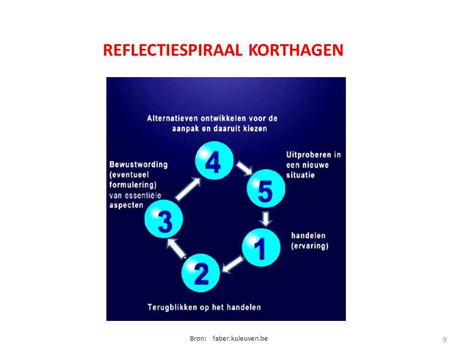 9 REFLECTIESPIRAAL KORTHAGEN Bron: faber.kuleuven.be