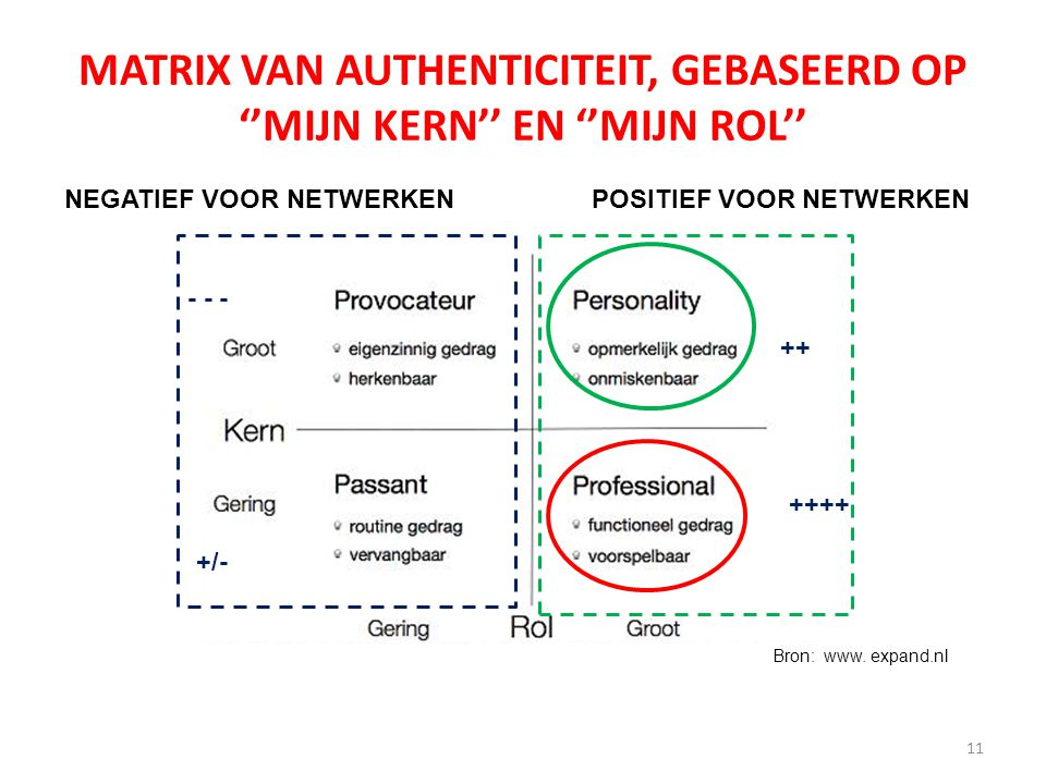 MATRIX VAN AUTHENTICITEIT, GEBASEERD OP ''MIJN KERN'' EN ''MIJN ROL'' 11 NEGATIEF VOOR NETWERKENPOSITIEF VOOR NETWERKEN ++ ++++ - - - +/- Bron: www.