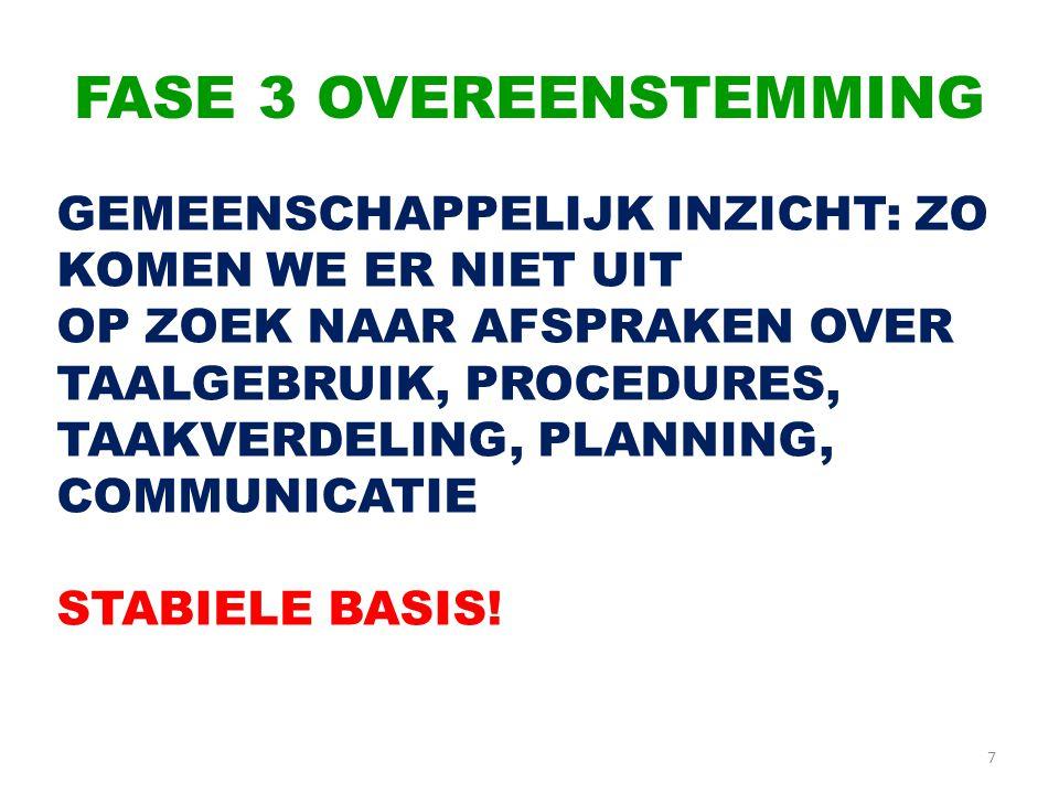 FASE 3 OVEREENSTEMMING 7 GEMEENSCHAPPELIJK INZICHT: ZO KOMEN WE ER NIET UIT OP ZOEK NAAR AFSPRAKEN OVER TAALGEBRUIK, PROCEDURES, TAAKVERDELING, PLANNING, COMMUNICATIE STABIELE BASIS!