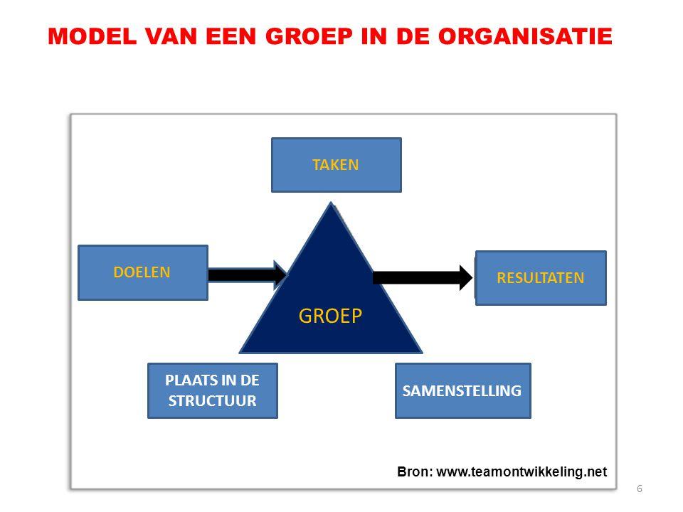 6 PLAATS IN DE STRUCTUUR SAMENSTELLING RESULTATEN TAKEN DOELEN GROEP MODEL VAN EEN GROEP IN DE ORGANISATIE Bron: www.teamontwikkeling.net