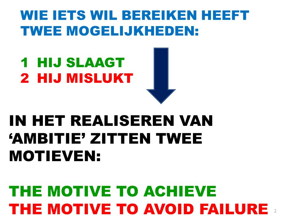 2 WIE IETS WIL BEREIKEN HEEFT TWEE MOGELIJKHEDEN: 1HIJ SLAAGT 2HIJ MISLUKT IN HET REALISEREN VAN 'AMBITIE' ZITTEN TWEE MOTIEVEN: THE MOTIVE TO ACHIEVE THE MOTIVE TO AVOID FAILURE