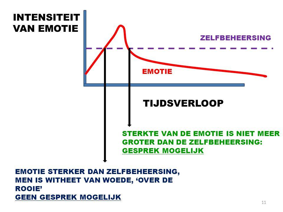 11 INTENSITEIT VAN EMOTIE TIJDSVERLOOP ZELFBEHEERSING EMOTIE EMOTIE STERKER DAN ZELFBEHEERSING, MEN IS WITHEET VAN WOEDE, 'OVER DE ROOIE' GEEN GESPREK MOGELIJK STERKTE VAN DE EMOTIE IS NIET MEER GROTER DAN DE ZELFBEHEERSING: GESPREK MOGELIJK