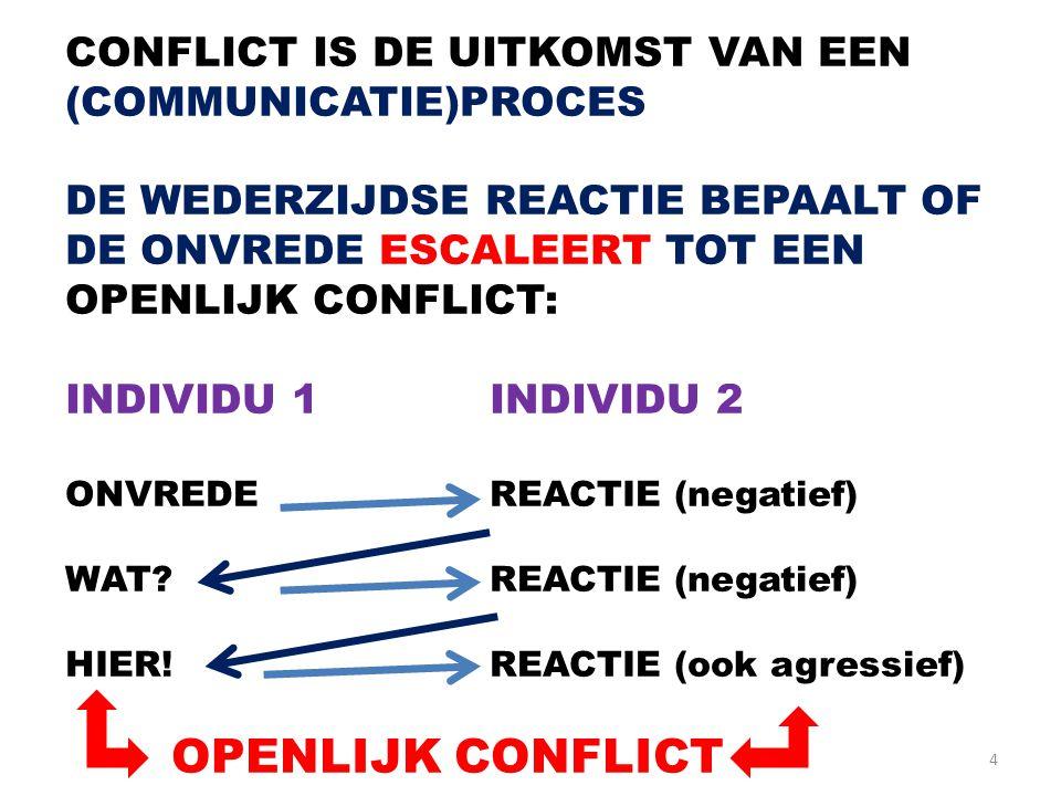 4 CONFLICT IS DE UITKOMST VAN EEN (COMMUNICATIE)PROCES DE WEDERZIJDSE REACTIE BEPAALT OF DE ONVREDE ESCALEERT TOT EEN OPENLIJK CONFLICT: INDIVIDU 1INDIVIDU 2 ONVREDEREACTIE (negatief) WAT?REACTIE (negatief) HIER!REACTIE (ook agressief) OPENLIJK CONFLICT
