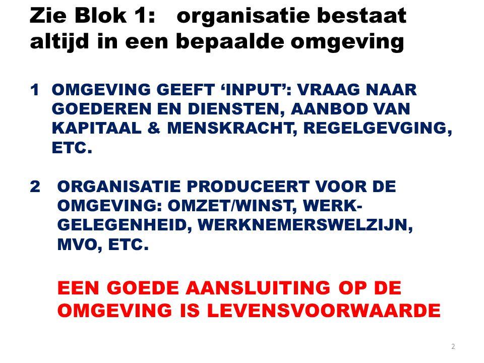 2 Zie Blok 1: organisatie bestaat altijd in een bepaalde omgeving 1 OMGEVING GEEFT 'INPUT': VRAAG NAAR GOEDEREN EN DIENSTEN, AANBOD VAN KAPITAAL & MENSKRACHT, REGELGEVGING, ETC.