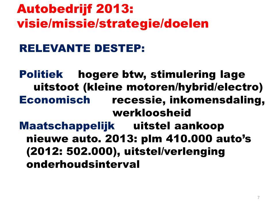 7 Autobedrijf 2013: visie/missie/strategie/doelen RELEVANTE DESTEP: Politiek hogere btw, stimulering lage uitstoot (kleine motoren/hybrid/electro) Economisch recessie, inkomensdaling, werkloosheid Maatschappelijk uitstel aankoop nieuwe auto.
