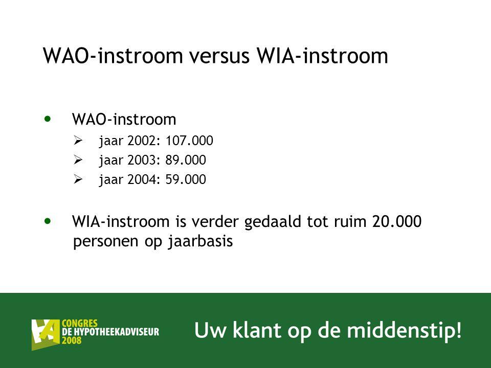 WAO-instroom versus WIA-instroom WAO-instroom  jaar 2002: 107.000  jaar 2003: 89.000  jaar 2004: 59.000 WIA-instroom is verder gedaald tot ruim 20.