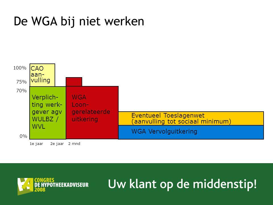 De WGA bij niet werken Verplich- ting werk- gever agv WULBZ / WVL WGA Loon- gerelateerde uitkering Eventueel Toeslagenwet (aanvulling tot sociaal mini