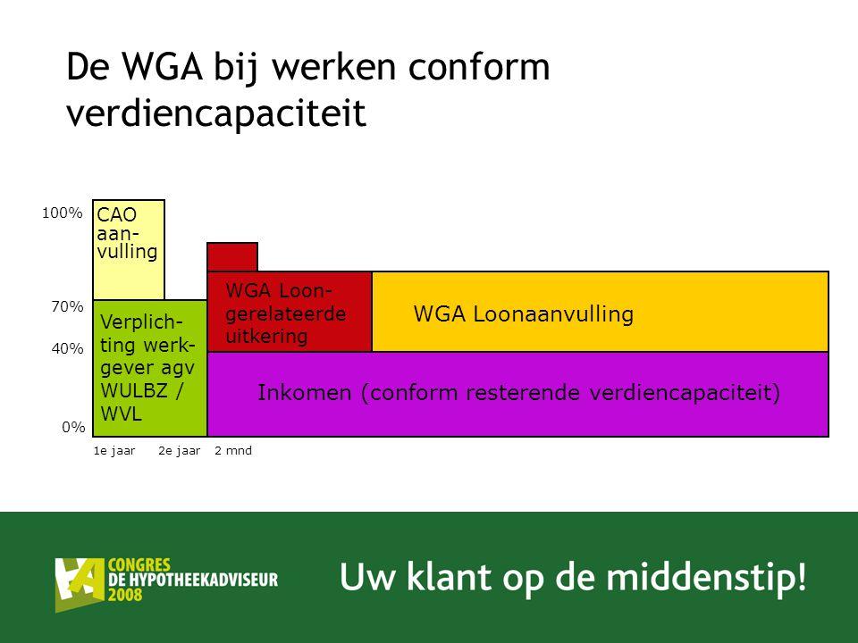 Verplich- ting werk- gever agv WULBZ / WVL WGA Loon- gerelateerde uitkering WGA Loonaanvulling CAO aan- vulling Inkomen (conform resterende verdiencap