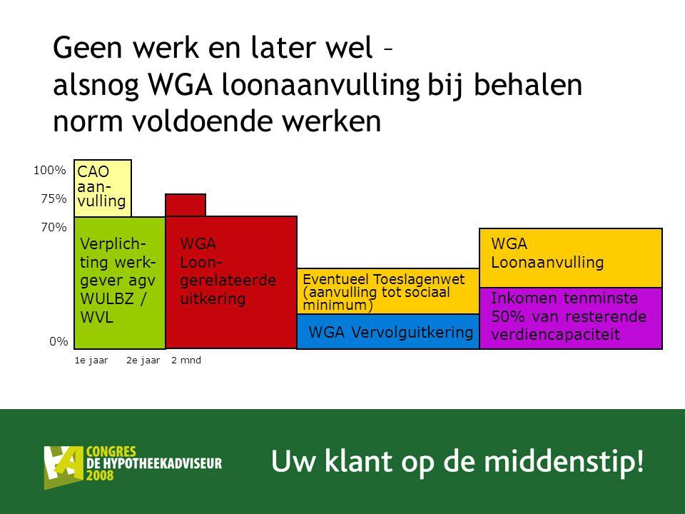 Geen werk en later wel – alsnog WGA loonaanvulling bij behalen norm voldoende werken Verplich- ting werk- gever agv WULBZ / WVL WGA Loon- gerelateerde