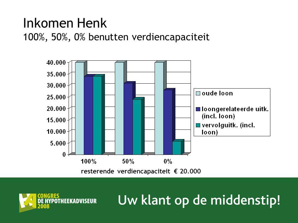 Inkomen Henk 100%, 50%, 0% benutten verdiencapaciteit resterende verdiencapaciteit € 20.000