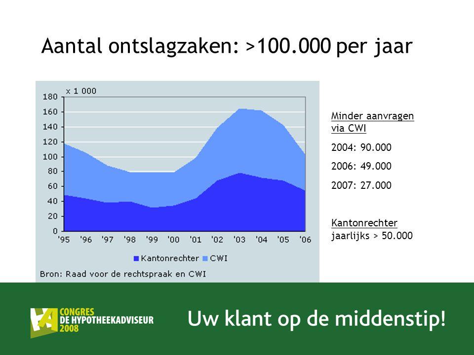 Aantal ontslagzaken: >100.000 per jaar Minder aanvragen via CWI 2004: 90.000 2006: 49.000 2007: 27.000 Kantonrechter jaarlijks > 50.000