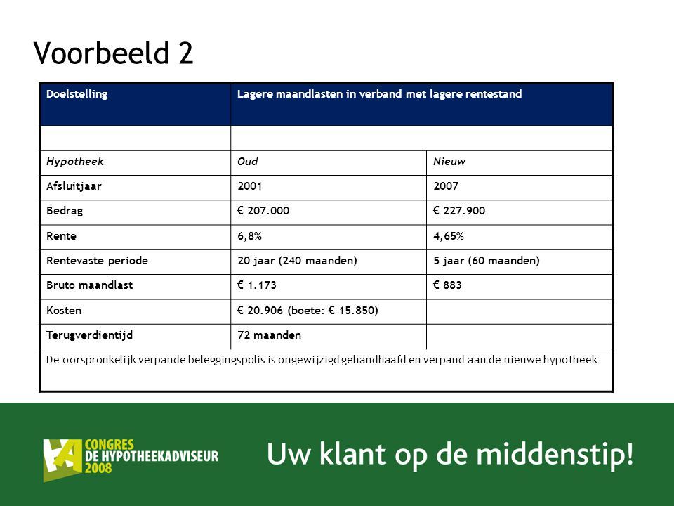 Voorbeeld 2 DoelstellingLagere maandlasten in verband met lagere rentestand HypotheekOudNieuw Afsluitjaar20012007 Bedrag € 207.000 € 227.900 Rente6,8%