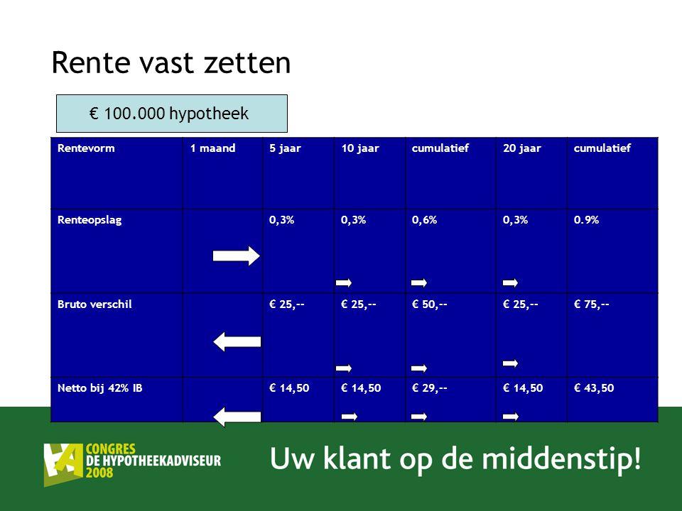Rente vast zetten Rentevorm1 maand5 jaar10 jaarcumulatief20 jaarcumulatief Renteopslag0,3% 0,6%0,3%0.9% Bruto verschil€ 25,-- € 50,--€ 25,--€ 75,-- Netto bij 42% IB € 14,50 € 29,--€ 14,50€ 43,50 € 100.000 hypotheek