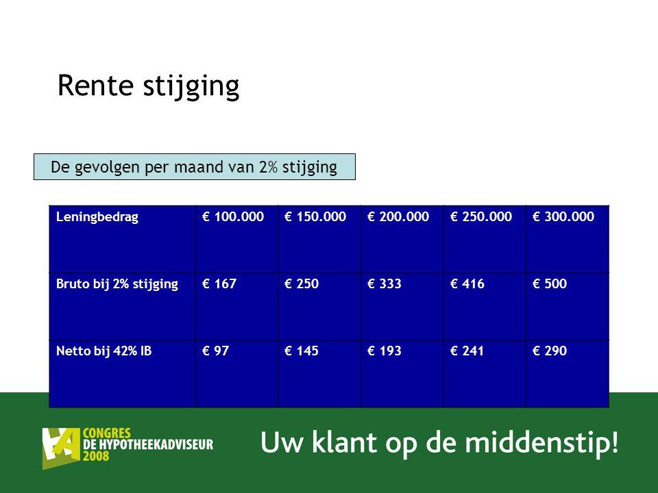 Rente stijging Leningbedrag€ 100.000€ 150.000€ 200.000€ 250.000€ 300.000 Bruto bij 2% stijging€ 167€ 250€ 333€ 416€ 500 Netto bij 42% IB€ 97€ 145€ 193€ 241€ 290 De gevolgen per maand van 2% stijging