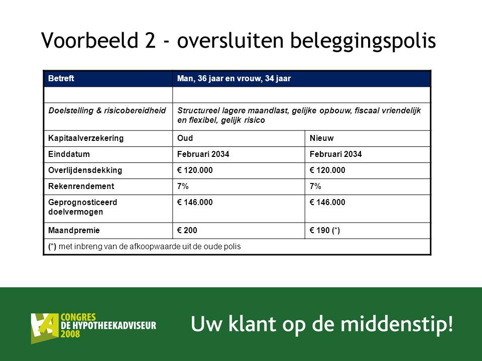 Voorbeeld 2 - oversluiten beleggingspolis BetreftMan, 36 jaar en vrouw, 34 jaar Doelstelling & risicobereidheidStructureel lagere maandlast, gelijke opbouw, fiscaal vriendelijk en flexibel, gelijk risico KapitaalverzekeringOudNieuw EinddatumFebruari 2034 Overlijdensdekking€ 120.000 Rekenrendement7% Geprognosticeerd doelvermogen € 146.000 Maandpremie€ 200€ 190 (*) (*) met inbreng van de afkoopwaarde uit de oude polis
