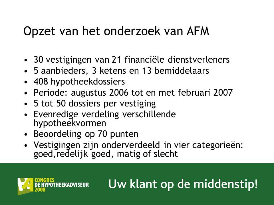 Opzet van het onderzoek van AFM 30 vestigingen van 21 financiële dienstverleners 5 aanbieders, 3 ketens en 13 bemiddelaars 408 hypotheekdossiers Perio