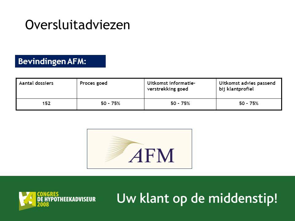 Oversluitadviezen Aantal dossiersProces goedUitkomst informatie- verstrekking goed Uitkomst advies passend bij klantprofiel 15250 – 75% Bevindingen AF