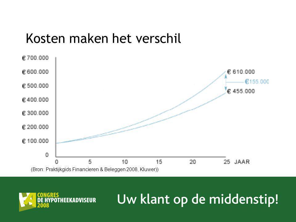 Kosten maken het verschil (Bron: Praktijkgids Financieren & Beleggen 2008, Kluwer))